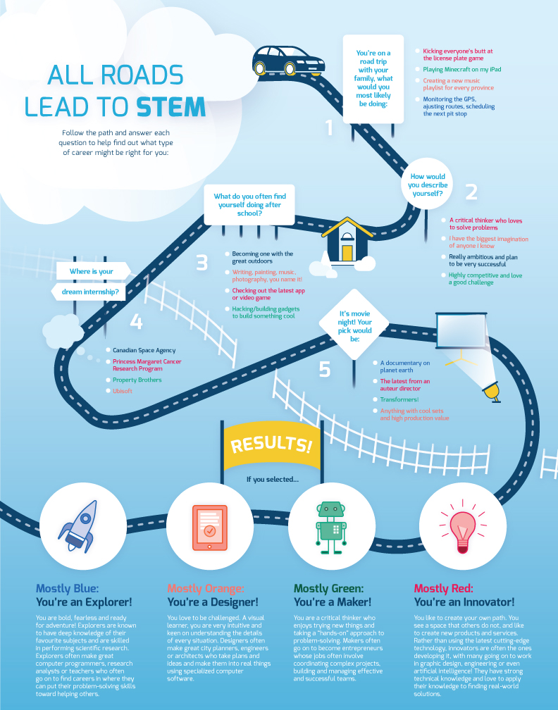 Finding STEM in Your Child's Future